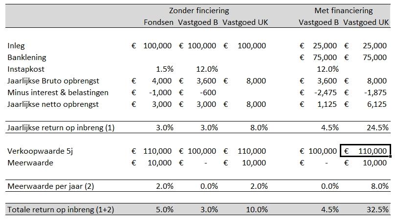 Rendementen op fondsen en vastgoed