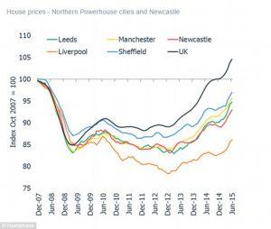 Huisprijzen in Liverpool en Manchester