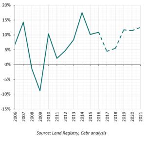 Huisprijzen in London - 10% prijsgroei is meer de regel dan de uitzondering