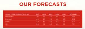"""JLL voorspelt meerwaarden van 4-5% in de """"Northern Powerhouse"""""""