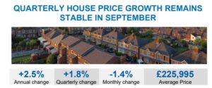 Hafix house index