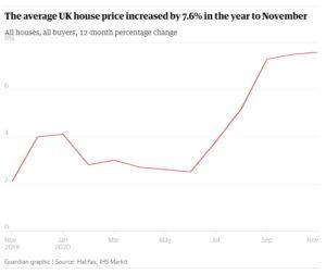 Huisprijzen UK 2020